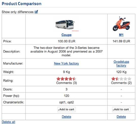 Сравнение товаров в JoomShopping